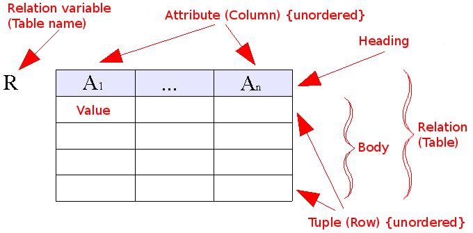 关系数据库模型